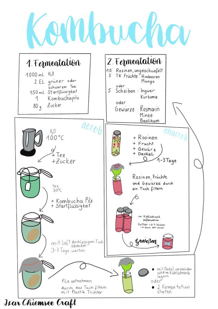 Kombucha Anleitung in Handlettering und Sketchnote Stil